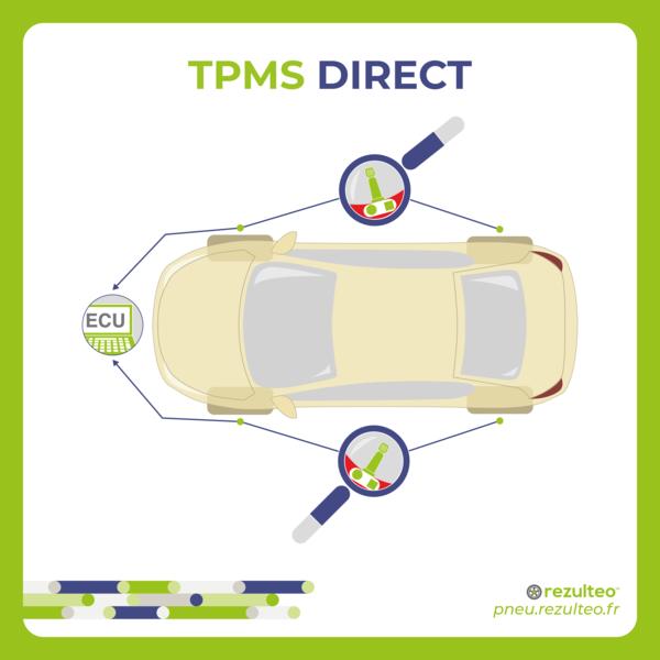 Comment fonctionne le système direct de capteur de pression des pneus (TPMS) sur la voiture ?
