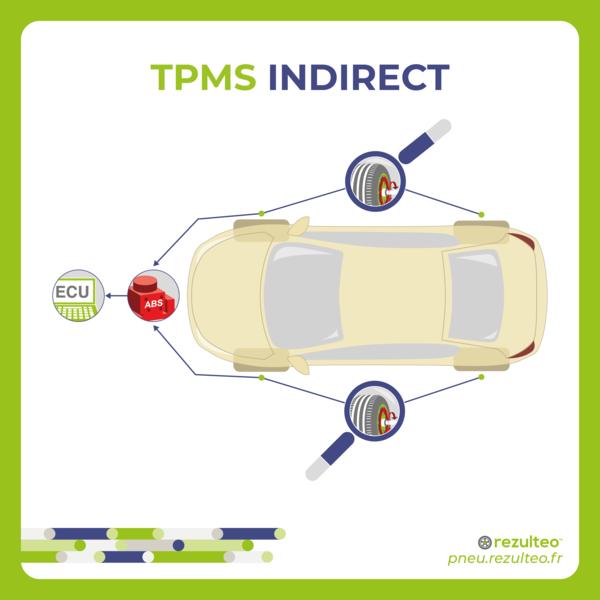 Comment fonctionne le système indirect de capteur de pression des pneus (TPMS) sur la voiture ?